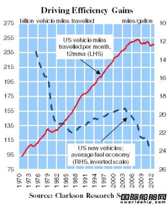 需求疲弱有利于成品油轮市场