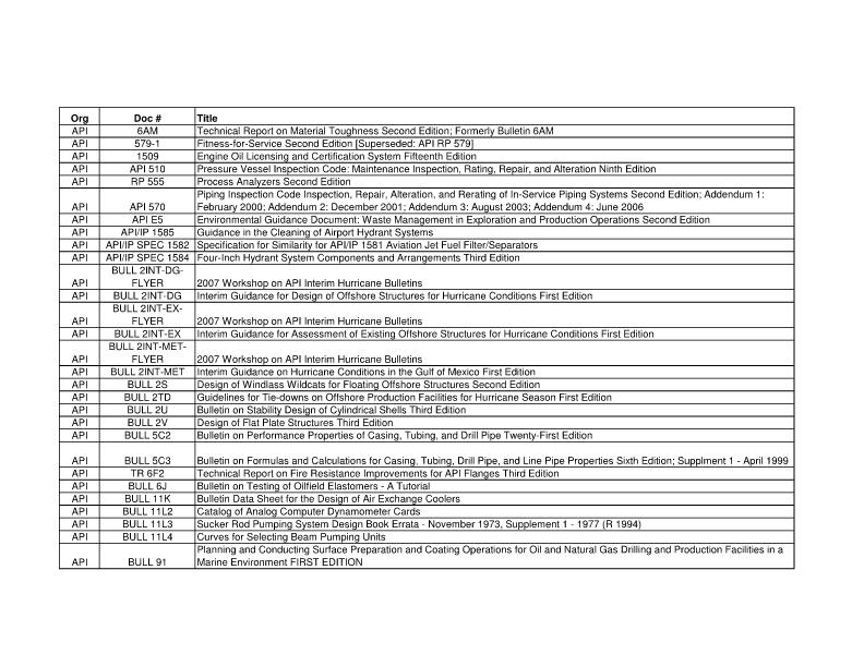 美国石油协会标准列表