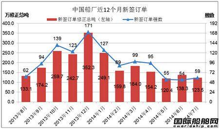 7月份中国船厂新船订单分析