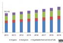 化学品运输市场年复合增长率将达4.3%