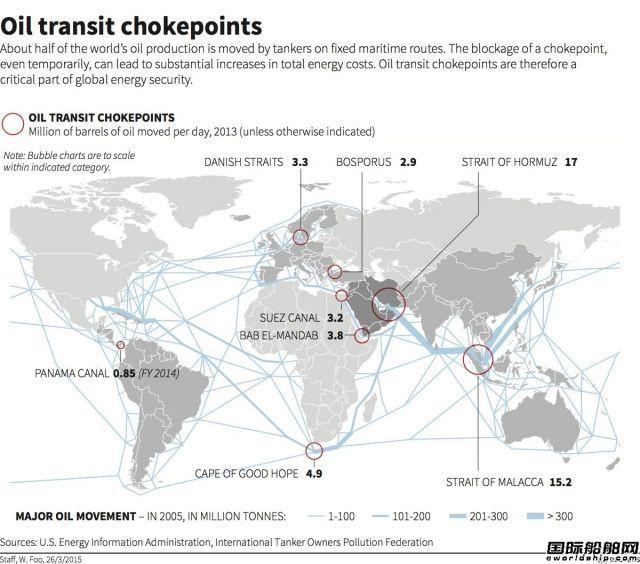 图解全球原油贸易八大海上要道