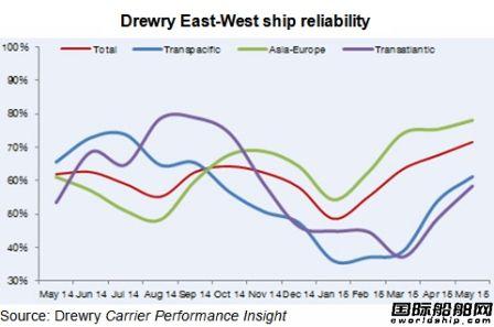 德鲁里:集装箱船准班率不断提高