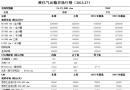 液化气运输市场行情(2015.27)