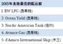 盘点2015年航运股