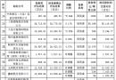 中海集运公布重组所涉标的涉及资产总额