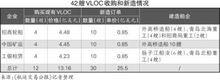 扬子江船业利用熔盛产能造VLOC