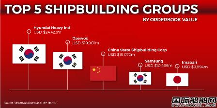 全球前5大造船集团排名出炉