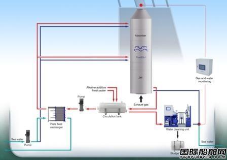 Alfa Laval推出内联洗涤器设计
