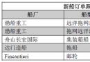 新船订单跟踪(03.28―04.03)