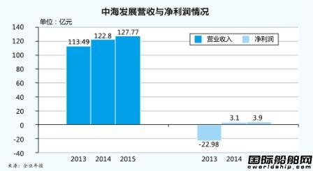 中海发展:净利大增启动重组