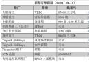 新船订单跟踪(04.04―04.10)