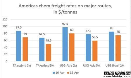 化学品船市场运价上升