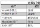 新船订单跟踪(04.18―04.24)