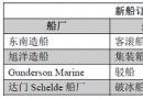 新船订单跟踪(05.02―05.08)