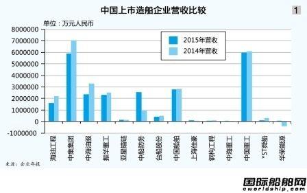 中国造船业步入深度调整期