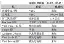 新船订单跟踪(05.09―05.15)