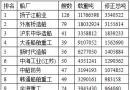 中国手持订单排名前20船厂