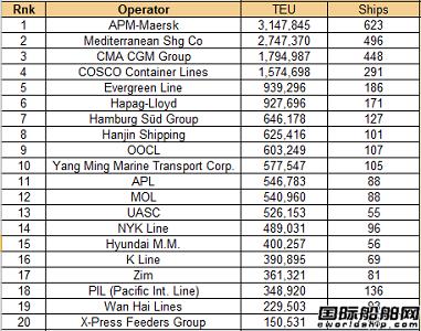 全球班轮公司运力百强最新排名
