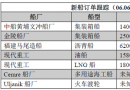 新船订单跟踪(06.06―06.12)