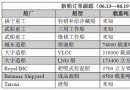 新船订单跟踪(06.13―06.19)