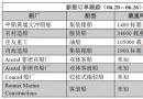 新船订单跟踪(06.20―06.26)