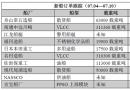 新船订单跟踪(07.04―07.10)