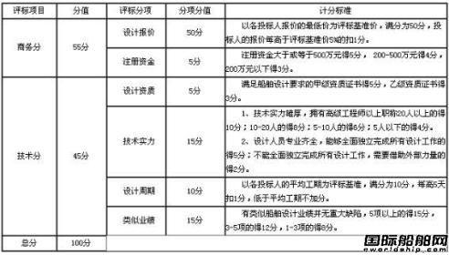 南京油运4个船型设计招标通告