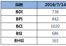 BDI指数周四上升12点