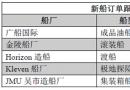 新船订单跟踪(07.11―07.17)
