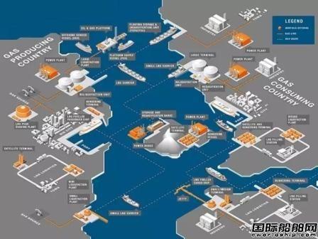 船企巨头联手打造LNG燃料船市场