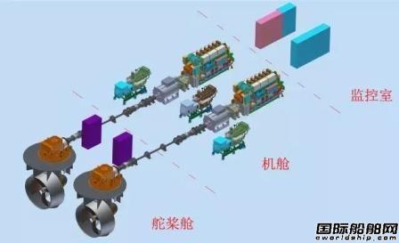 七一一所推出满足TierIII排放混合动力系统