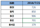 BDI指数周四下降10点