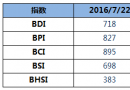BDI指数周五下降8点