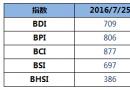 BDI指数周一下降9点