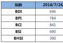 BDI指数周二下降13点