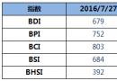BDI指数周三下降17点