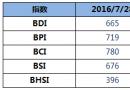 BDI指数八连跌,周四下降14点