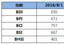BDI指数连跌十日至650点