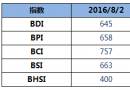 BDI指数11连跌