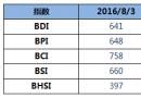 BDI指数12连跌至641点