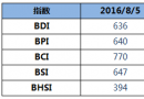BDI指数周一持平于636点