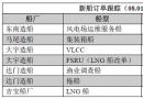 新船订单跟踪(08.01―08.07)