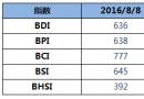BDI指数连续两天636点不涨不跌