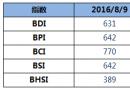 BDI指数周二下降5点
