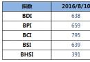 BDI指数周三上升7点止跌回升