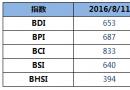 BDI指数周四大幅上升15点