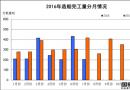 1~7月船舶工业经济运行情况