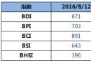 BDI指数上周五大涨18点