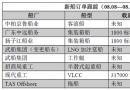新船订单跟踪(08.08―08.14)