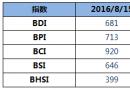 BDI指数四连涨至681点